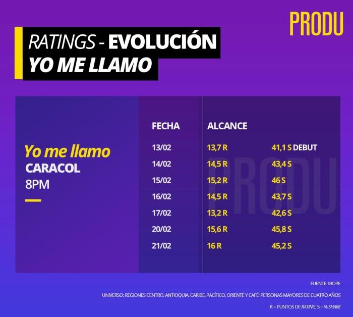 rating de Yo me llamo 2017